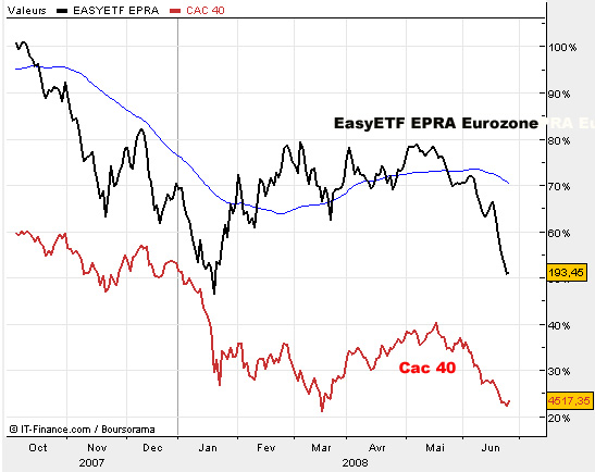 2008 06 immo Epra eurozone vs Cac40