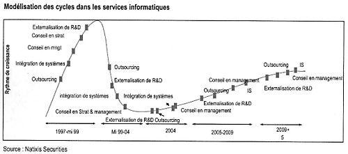 Services informatiques modélisation des cyles industriels