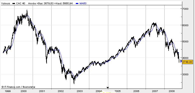2008 10 1999 cac40
