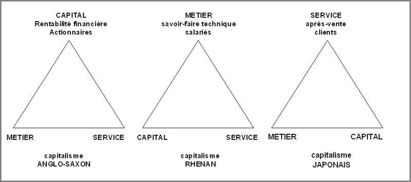 Trois formes de capitalisme tableau