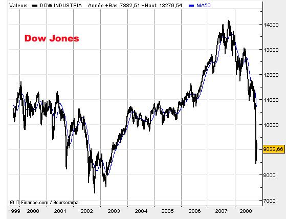 2008 10 Dow Jones