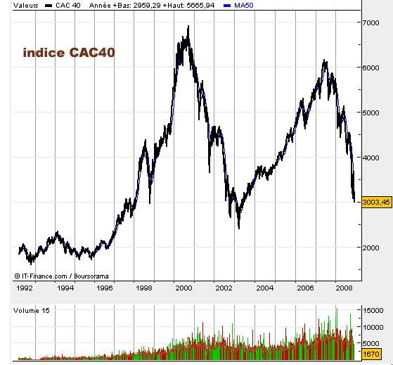 2008 11 cac40
