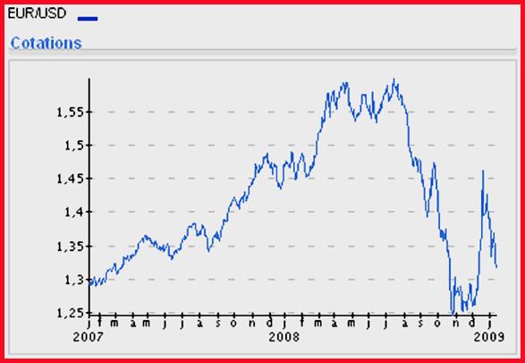 2009 01 euro dollar graph