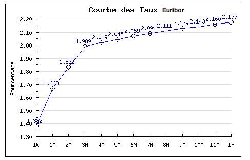 2009 02 taux euribor courbe