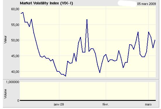 2009 03 05 volatilite VIX