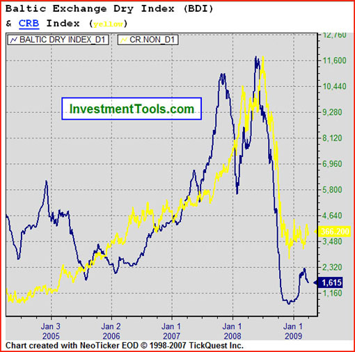 2009 04 Baltic Dry index & CRB 2