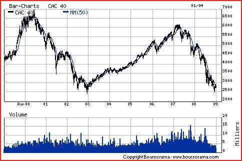 2009 1999 cac40