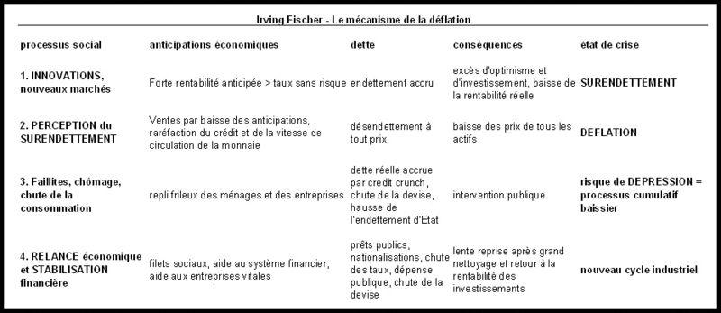 Irving Fisher Mécanisme déflation