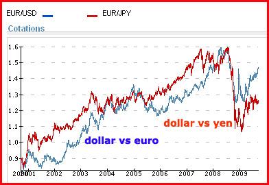 2009 09 dollar contre euro et yen