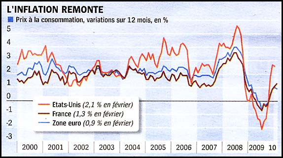 2010 03 inflation remonte