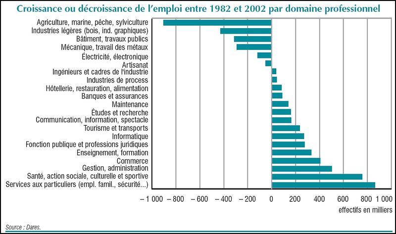 2002 1982 emplois par branches Insee