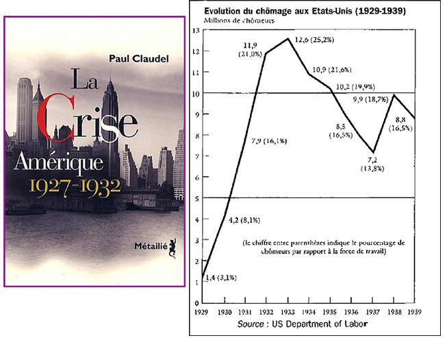 Paul Claudel La crise 1929