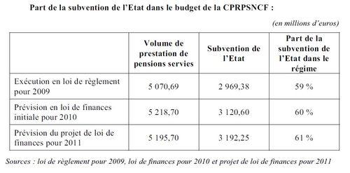 SNCF part de lEtat dans regime retraite