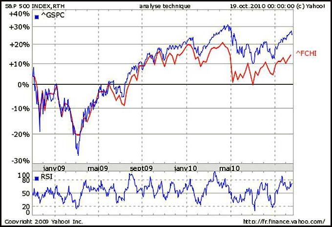 2010 10 sp500 et cac40 graph et rsi 2ans