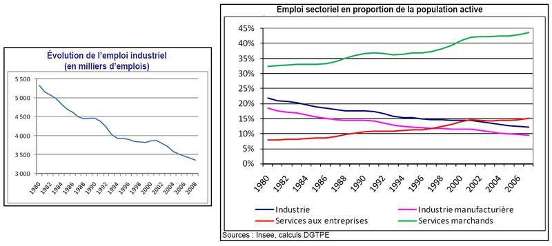 Emplois industriels et sectoriels france 1980 2007