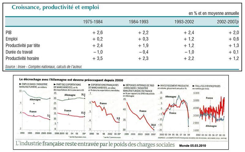 Croissance productivite comparaison france allemagne