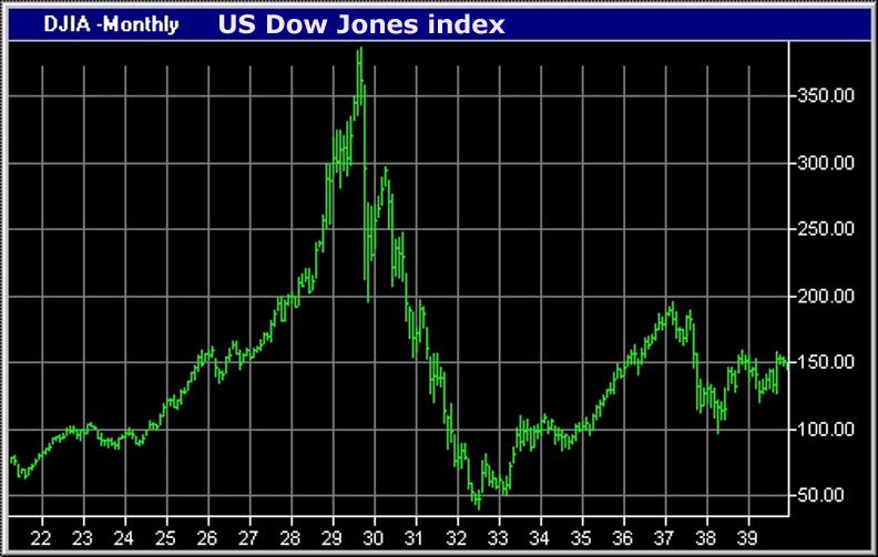 1929 dow jones indice
