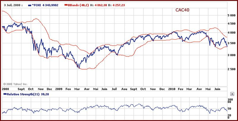 2010 07 cac40 graph