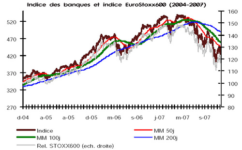 2007_2004_indice_banques_europe